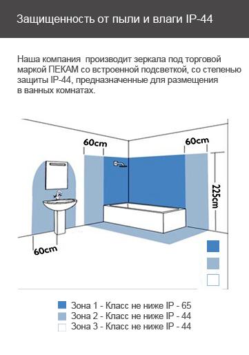 Условия размещения в ванной комнате